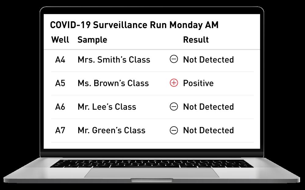 COVID-19 Surveillance Test Results